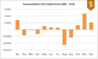 DXY FX Seasonality 2008-2018