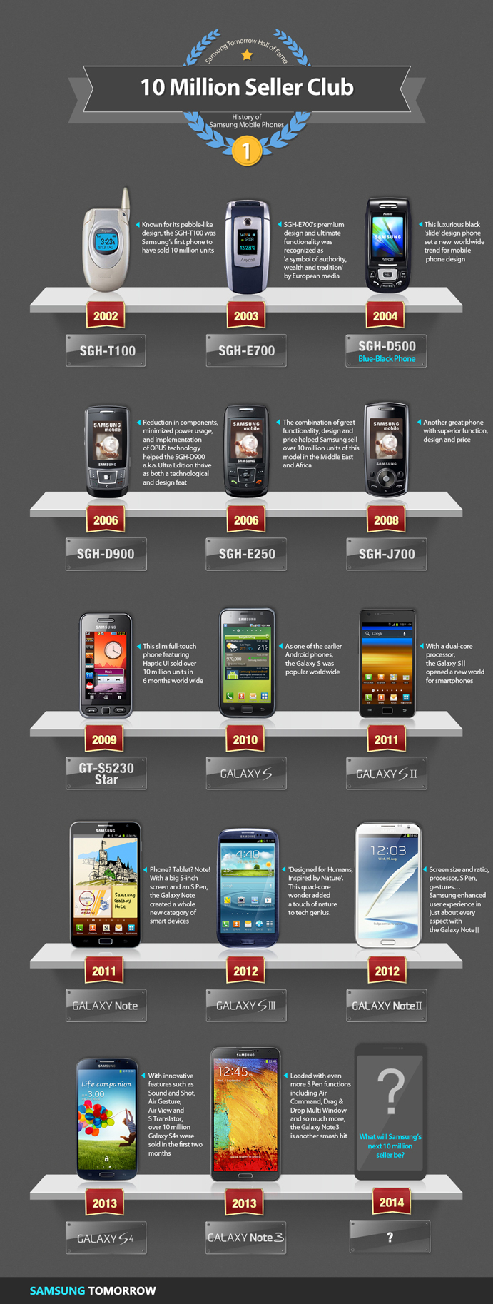 History of Samsung Mobile Phones 10 Million Seller Club #infographic