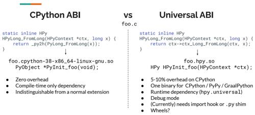 CPython ABI vs Universal ABI