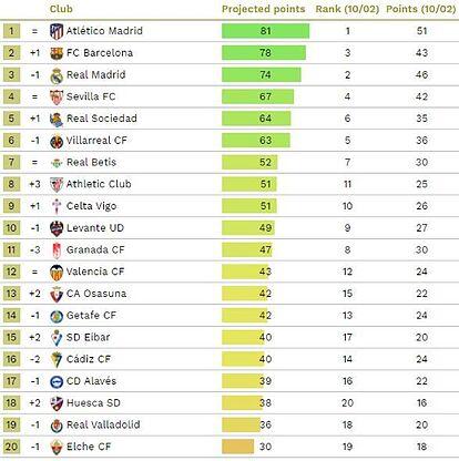 CIES Football Observatory Sevilla FC