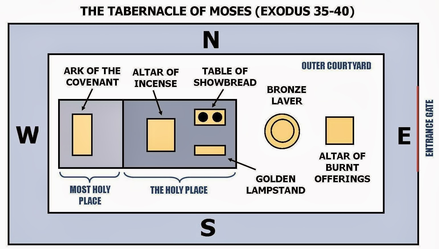 The Tabernacle Of Moses Curtains Lucia 39s Blog The Law And The Wildernes God 39s Tabernacle