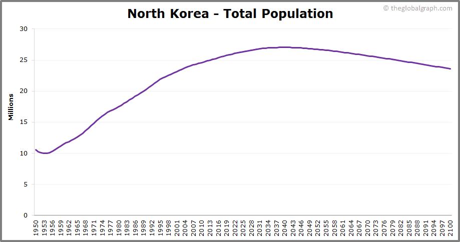 North Korea  Total Population Trend
