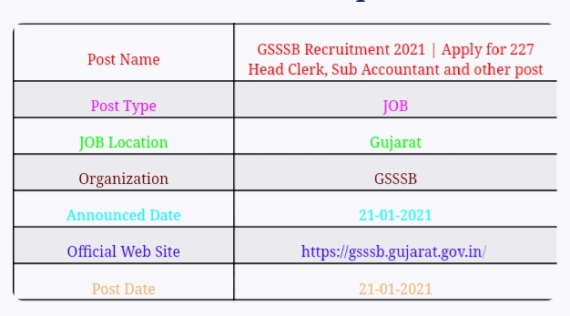 GSSSB Recruitment 2021 | Apply for 742 Head Clerk, Sub Accountant and other post