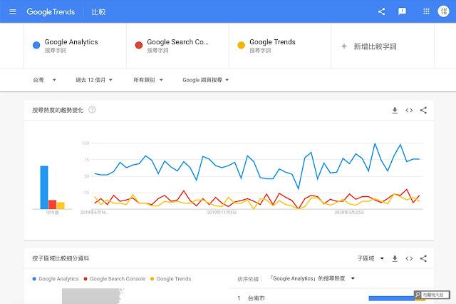 【Blogger】內容行銷就靠 Google Trends,精準切入時下核心話題 - 多個關鍵字比較,可以得到較明確的主題策略