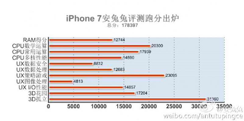 Antutu score of iPhone 7