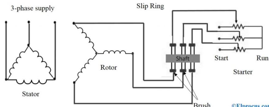slip ring induction motor diagram
