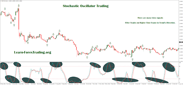 Tutorial for learn trading with Stochastic Oscillator
