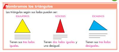 LAS CLASES DE LA PROFE MAR TIPOS DE TRINGULOS