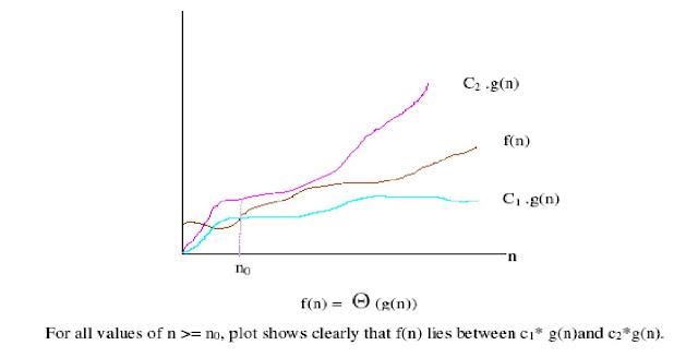 Asymptotic Notation of Big Theta