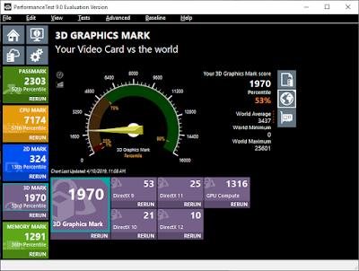 PassMark -Skor 3D Mark