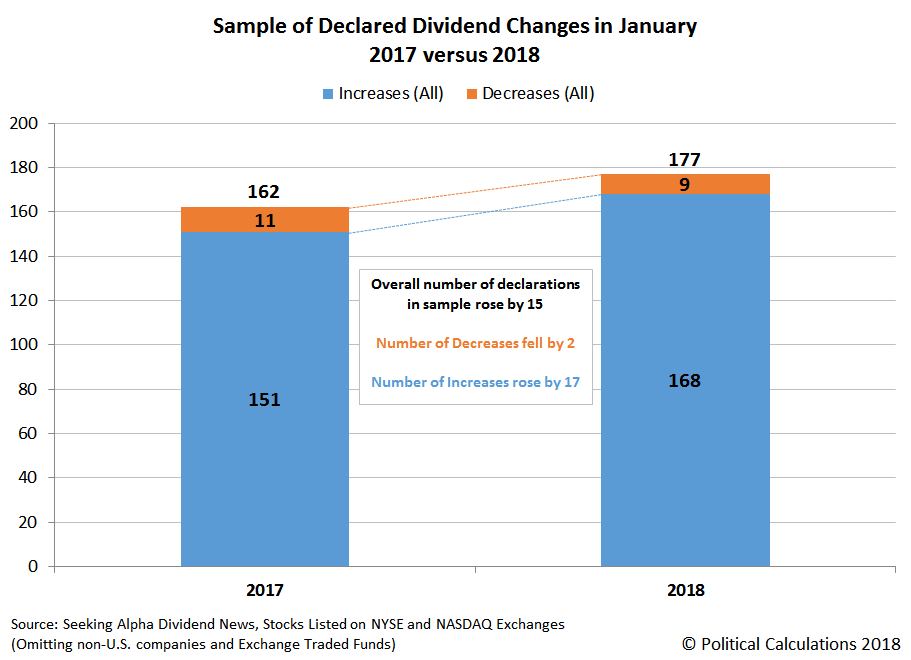 Sample of Declared Dividend Changes in January 2017 versus 2018