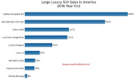 USA large luxury SUV sales chart 2016