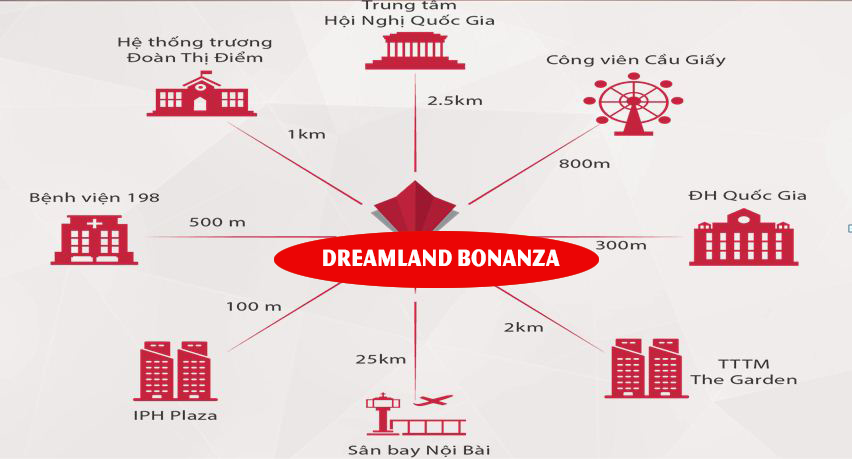 Liên kết vùng chung cư Dream Land Bonanza 23 Duy Tân