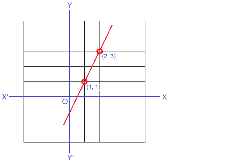 Graph of linear equation 2x – y = 1