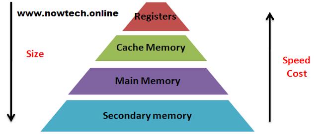 computer-memory