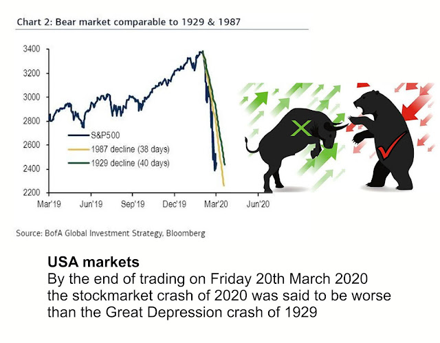 https://www.zerohedge.com/markets/crash-2000-now-worse-great-depression