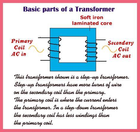 Basic Parts of a Transfomer  EEE COMMUNITY