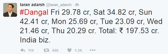 Taran Adardsh, tweet, Dangal collections