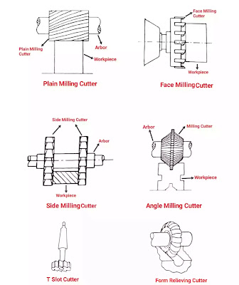 types of milling cutters and their uses