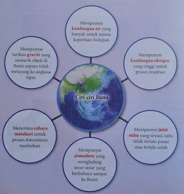 ciri-ciri bumi sebagai planet yang paling sesuai untuk hidupan