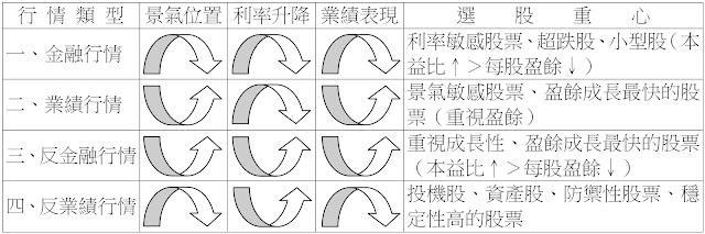 利率循環法區隔下的股市四階段