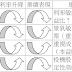 基本面選股 第14章 篩選產業,掌握未來發展趨勢(二)…利率循環法