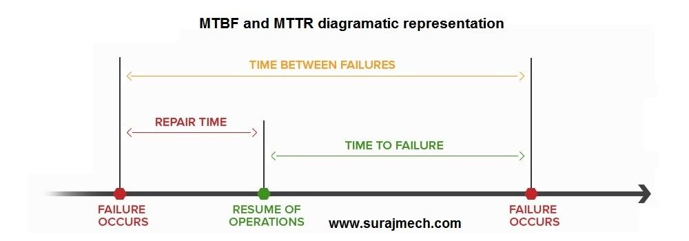 Mean Time To Repair (MTTR) & Mean Time Between Failure (MTBF)