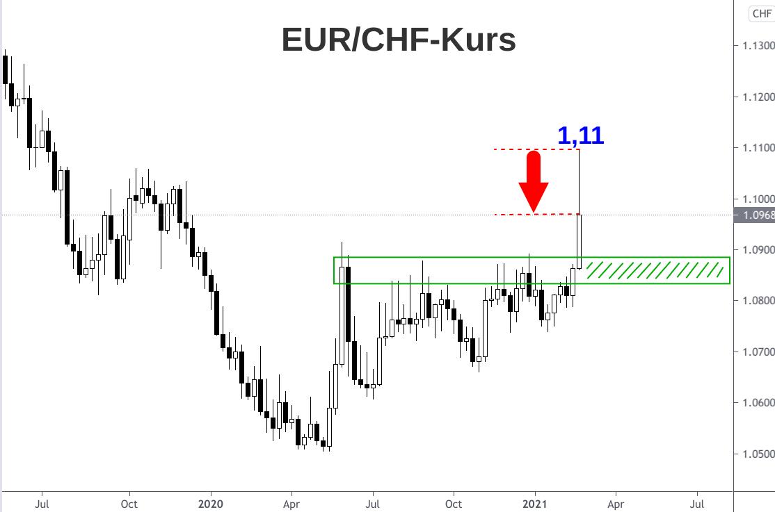 Wochenchart Euro-Franken-Kurs 2019 bis 2021
