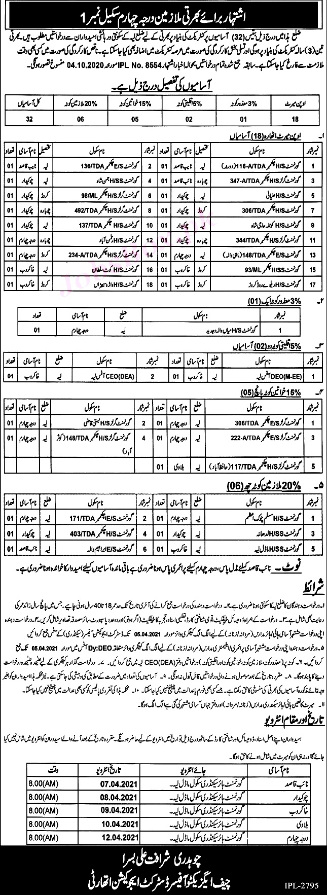 Latest Jobs in District Education Department 2021