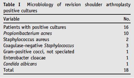 Shoulder Arthritis / Rotator Cuff Tears: causes of shoulder