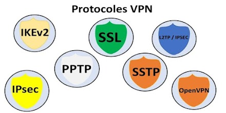 What Are The Types Of VPN Protocols?