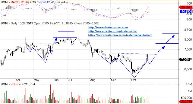 REKOMENDASI beli saham bank mandiri bmri blue chip unggulan lq45 prediksi saham jangka panjang investasi hari ini