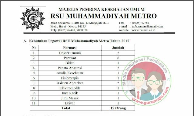 Lowongan Kerja RSU Muhammadiyah Metro Tahun 2017