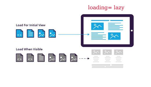 التحميل الكسول lazy-loading للصور بدون مكتبات javascript