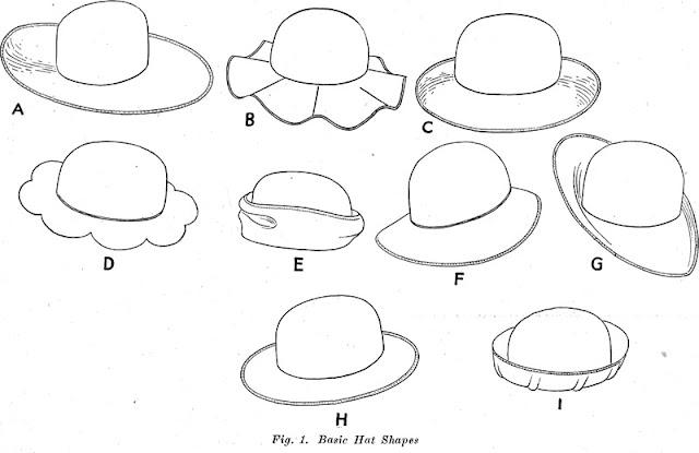 Basic Hat Shapes
