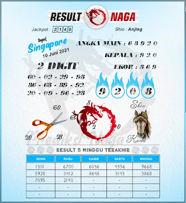 sgp kamis result naga