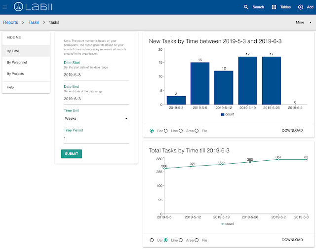 Labii ELN & LIMS Introduces New Reporting Functionality