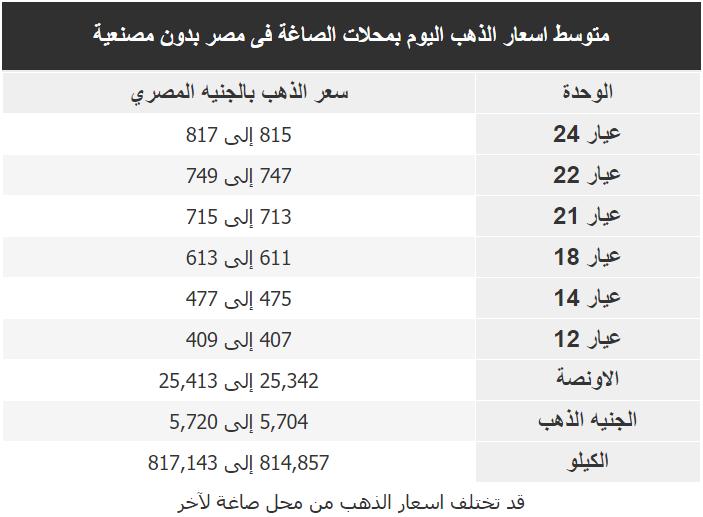 اسعار الذهب اليوم فى مصر Gold الجمعة 28 فبراير 2020