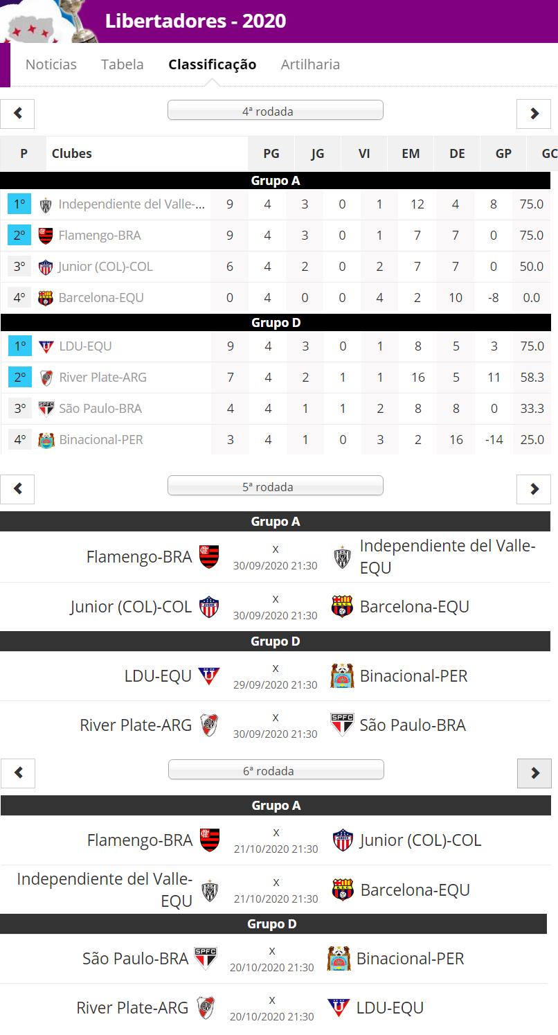 Libertadores da América - Tabela de Classificação do Flamengo e São Paulo após a 4ª rodada e próximos jogos
