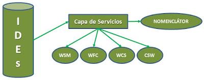 Descripción de las capas de servicio IDEs