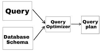 Query Optimization in hindi - computersin hindi