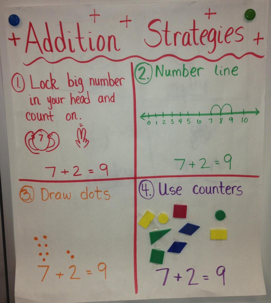 Addition Strategies Anchor Chart Kindergarten Smarts