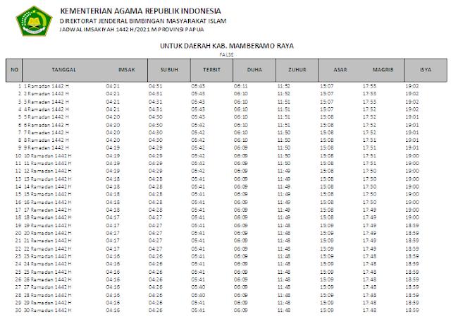Jadwal Imsakiyah Ramadhan 1442 H Kabupaten Mamberamo Raya, Provinsi Papua