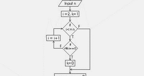 Computer Science: Draw a flowchart to enter a number and