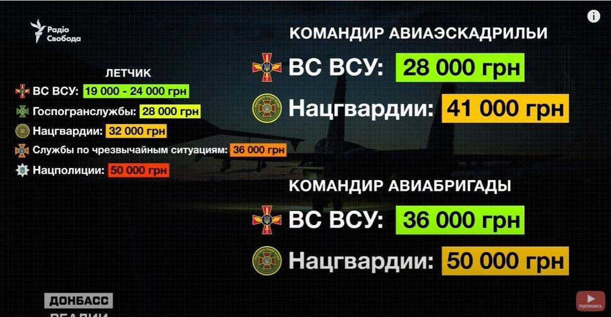 В ЗСУ найменше грошове забезпечення льотчиків серед всіх силових структур України