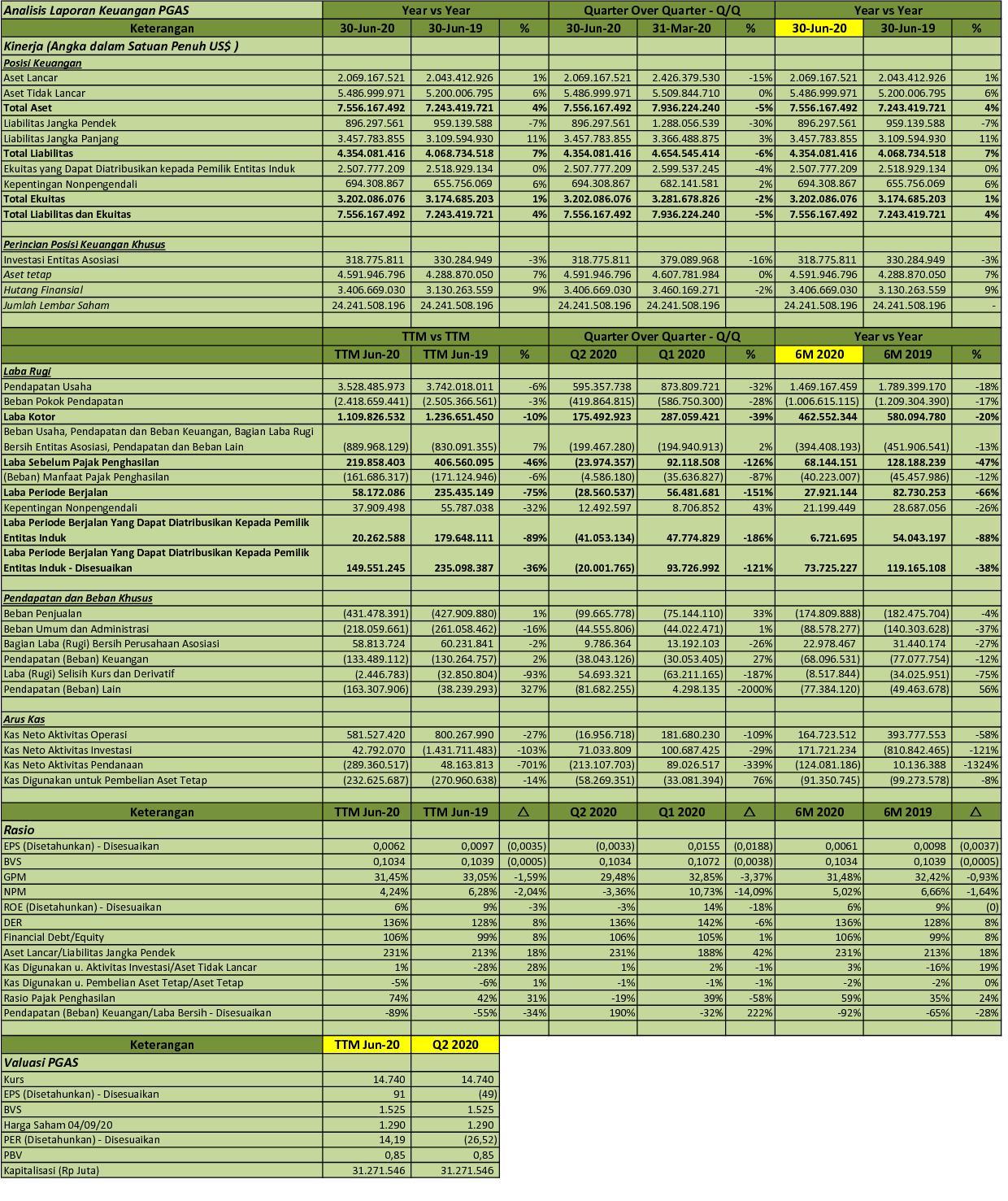 Idx Investor Pgas Q2 2020 Perusahaan Gas Negara Tbk Analisis Laporan Keuangan