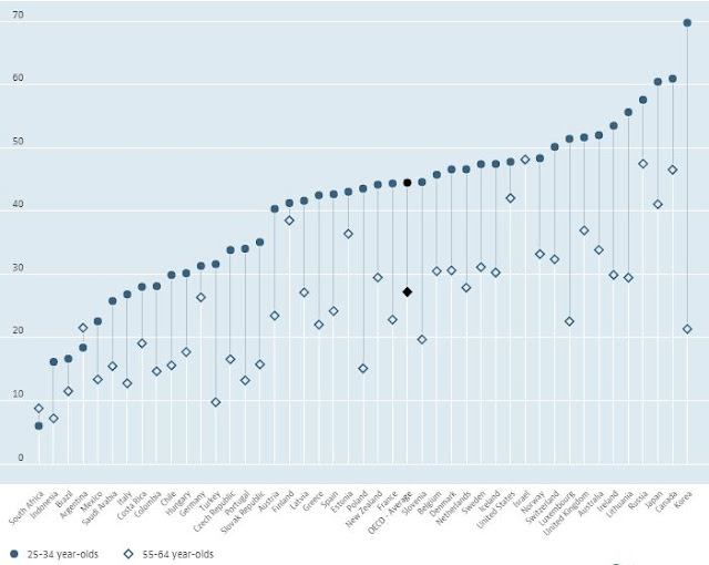 World Education Rankings