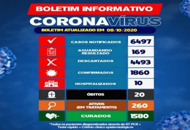 Brumado chega a 20 óbitos por Covid-19 e 260 pacientes estão em tratamento