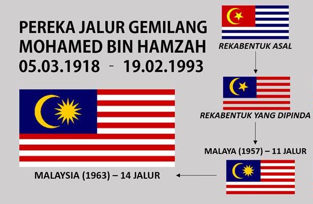 Asal Usul Bendera Malaysia