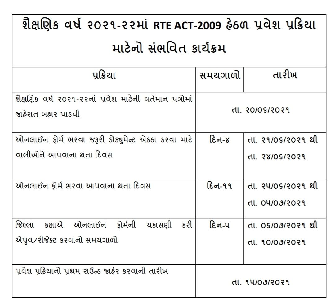 RTE Admission 2021 RTE Admission Notification